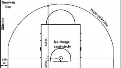 Νέοι κανονισμοί στο μπάσκετ !