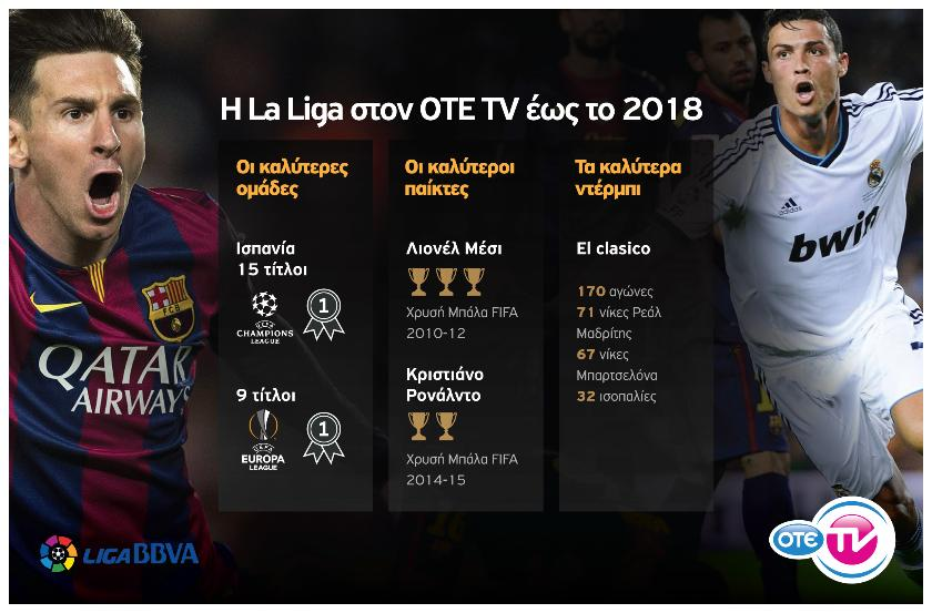 To Ισπανικό Πρωτάθλημα συνεχίζει αποκλειστικά στον ΟΤΕ TV για τα επόμενα τρία χρόνια