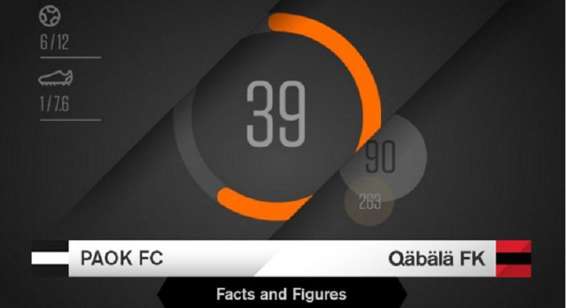 Οι αριθμοί του ΠΑΟΚ - Γκαμπάλα