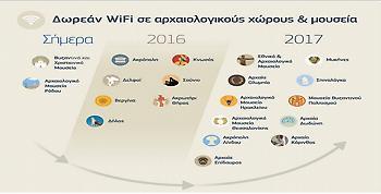 Δωρεάν Wi-Fi σε 20 αρχαιολογικούς χώρους και μουσεία της χώρας