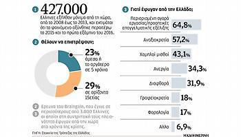 Γιατί ο ΣΥΡΙΖΑ δεν θέλει 427.000 ψήφους