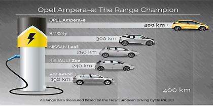 Νέο Opel Ampera-e με αυτονομία πάνω από 400 χλμ.