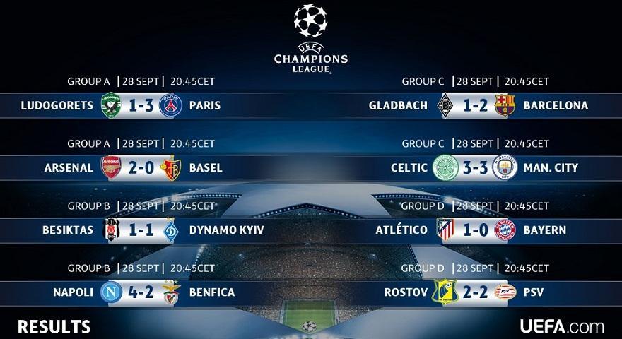 Champions League: Τα αποτελέσματα της Τετάρτης