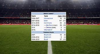 Κουίζ: Μπορείτε να βρείτε τον ποδοσφαιριστή από το προφίλ του στη Wikipedia;