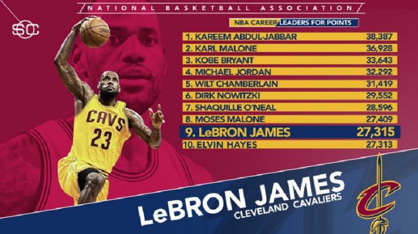 NBA: Γράφουν ιστορία Λεμπρόν και Γουέστμπρουκ