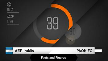 Οι αριθμοί του Ηρακλής-ΠΑΟΚ