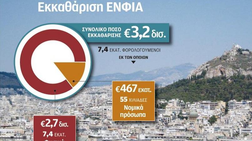 3,2 δισ. ευρώ θα εισπράξει το Δημόσιο από τον ΕΝΦΙΑ το 2017