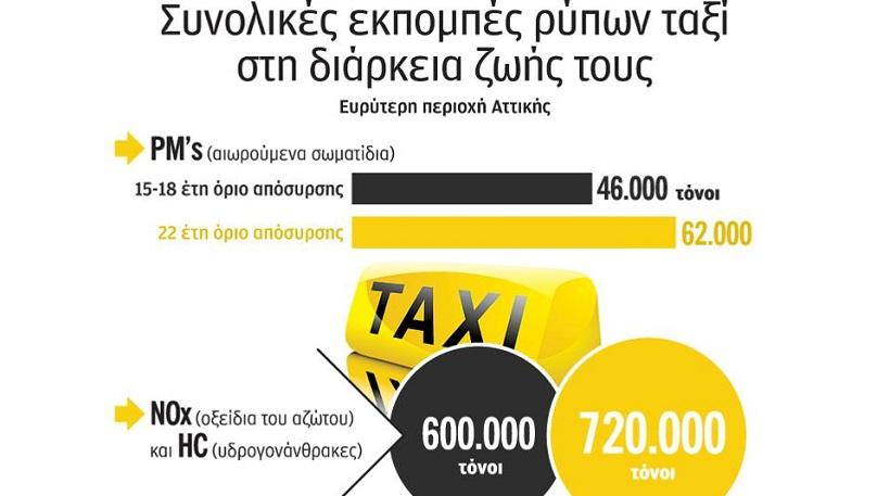 Επέκταση απόσυρσης ταξί και οι επιπτώσεις