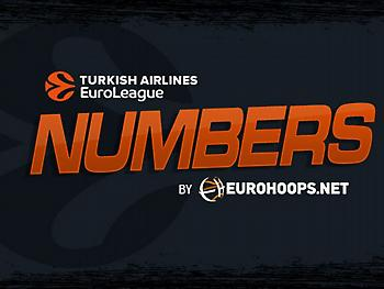 Ευρωλίγκα: Οι αριθμοί της δεύτερης αγωνιστικής