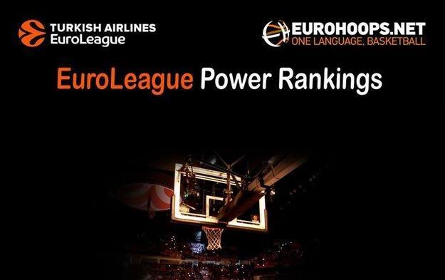 Ευρωλίγκα: Power Rankings Vol. 2
