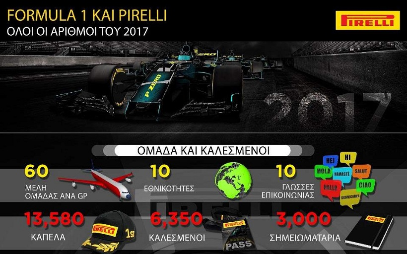 H φετινή Formula 1 σε... αριθμούς