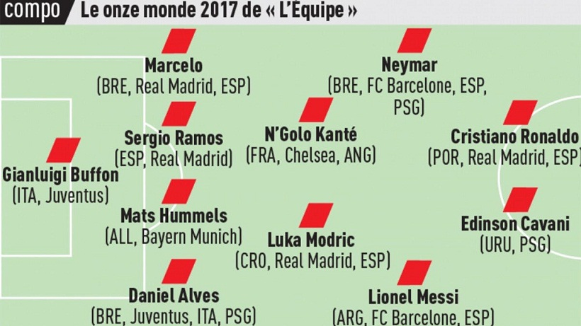 Η ενδεκάδα της χρονιάς από την L' Equipe