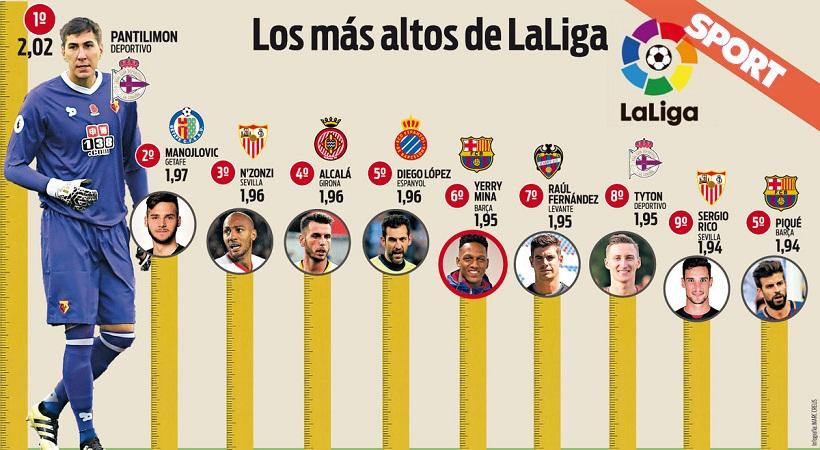 Ο Μίνα στους ψηλότερους της La Liga