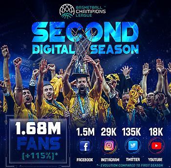 Ψηφιακή «εκτόξευση» για το Basketball Champions League