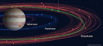 Αστρονόμοι ανακάλυψαν 12 ακόμη δορυφόρους του Δία -Ο ένας σε τροχιά «αυτοκτονίας»