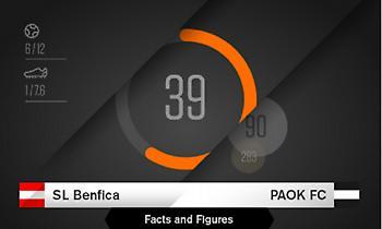 To Μπενφίκα-ΠΑΟΚ σε… αριθμούς