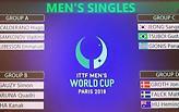 Οι αντίπαλοι του Γκιώνη στα γκρουπ του Παγκοσμίου Κυπέλλου