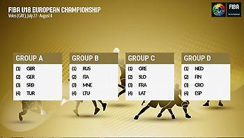 Οι κληρώσεις των «μικρών» Εθνικών ομάδων