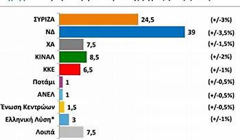 Public Issue: Στις 14,5% η διαφορά ΝΔ-ΣΥΡΙΖΑ. Ποιοι μένουν εκτός Βουλής