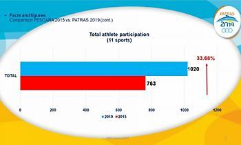 Μεγάλη αύξηση στη συμμετοχή στους Μεσογειακούς Παράκτιους Αγώνες Πάτρα 2019 (pics)