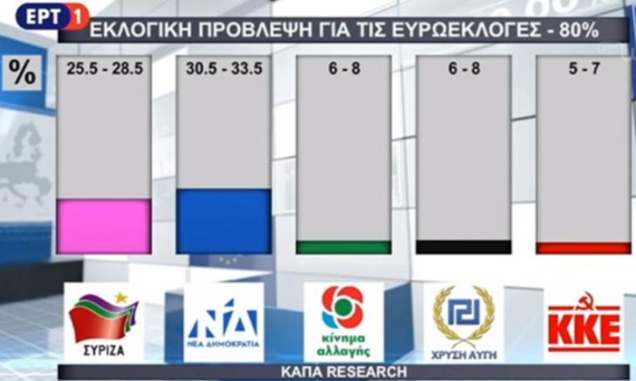 Η εκτίμηση της ΕΡΤ για τα ποσοστά κομμάτων στις ευρωεκλογές