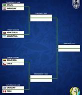 Το αναλυτικό πρόγραμμα των προημιτελικών του Copa America