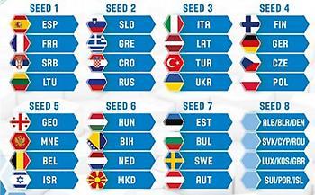 Βγήκαν οι προκριματικοί όμιλοι του Ευρωμπάσκετ του 2021