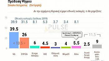 Η πρώτη μετεκλογική δημοσκόπηση της Pulse: Διψήφιο προβάδισμα της ΝΔ - Υποχώρηση ΣΥΡΙΖΑ (vid)