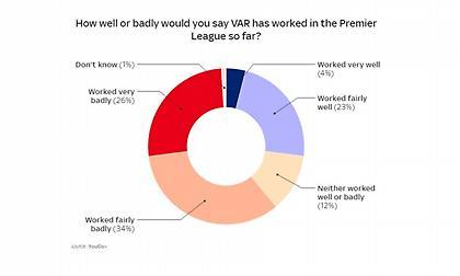 Έρευνα: Οι φίλαθλοι της Premier League κατά του VAR