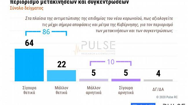 Δημοσκόπηση ΣΚΑΪ – Κορωνοϊός: Το 82% αξιολογεί θετικά τις ενέργειες της κυβέρνησης