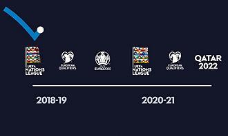 Όλα όσα πρέπει να ξέρετε για το UEFA Nation League