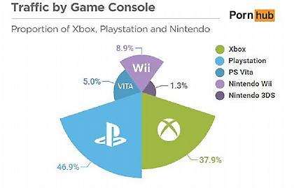 Οι χρήστες του Playstation καταλαμβάνουν τη πρώτη θέση στο Pornhub
