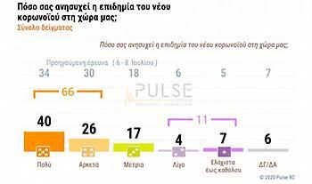 Δημοσκόπηση ΣΚΑΪ: Μάσκα ψηφίζουν οι Έλληνες – Η στάση των νέων και η ανησυχία στην Αττική