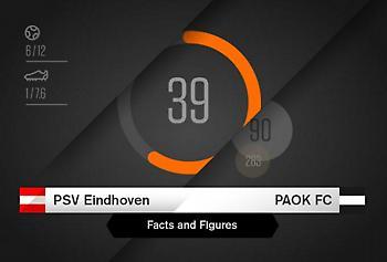 Οι αριθμοί στο PSV-ΠΑΟΚ