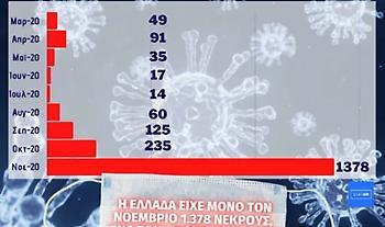 Κορωνοϊός-Ελλάδα: Σοκάρει η σύγκριση με 1ο κύμα -«Εκτοξέυτηκαν» σε 1378 οι θάνατοι τον Νοέμβριο