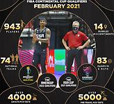 Mε επιτυχία και ασφάλεια τα «παράθυρα» της FIBA