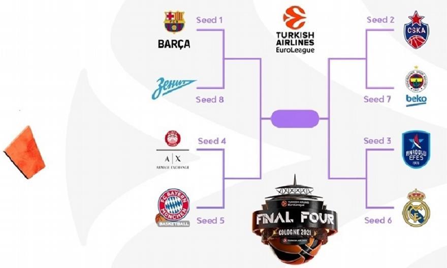 Το sport-fm.gr αναλύει τα πλέι οφ της Ευρωλίγκας