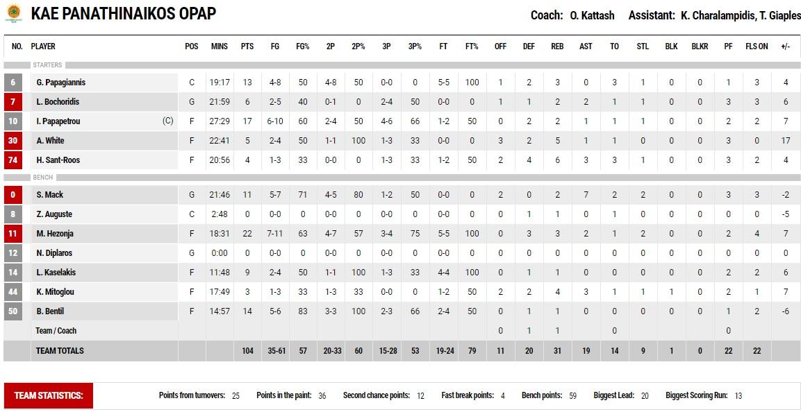 ΑΕΚ-Παναθηναϊκός 95-104