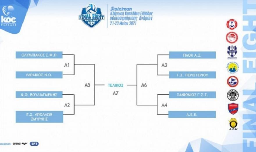 Η κλήρωση των F-8 και F-4 του Κυπέλλου Ελλάδας Ανδρών και Γυναικών