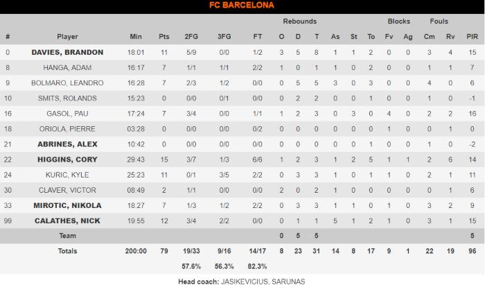 Μπαρτσελόνα-Ζενίτ: 79-53