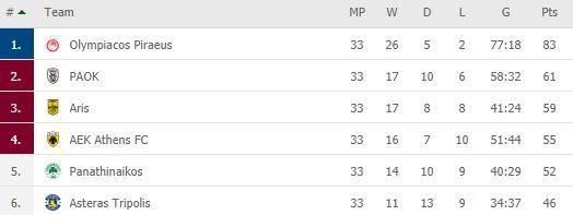 Super League: Η βαθμολογία των playoffs