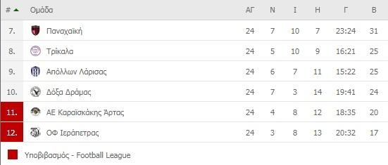 Super League 2: Τα αποτελέσματα των playouts