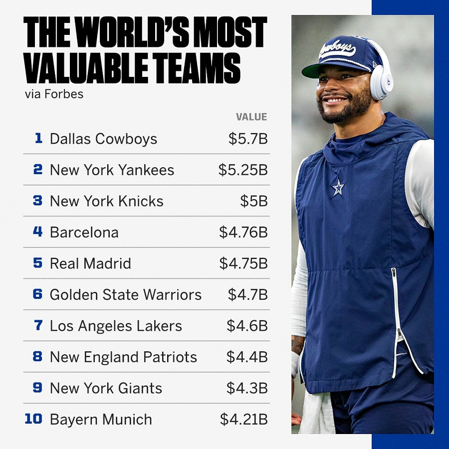 «Forbes»: Αυτή είναι η πιο ακριβή ομάδα του πλανήτη