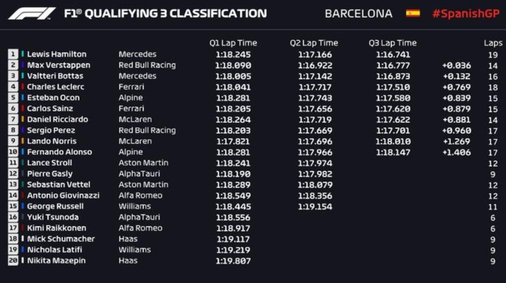 GP Βαρκελώνης: 100ή pole position ο Χάμιλτον