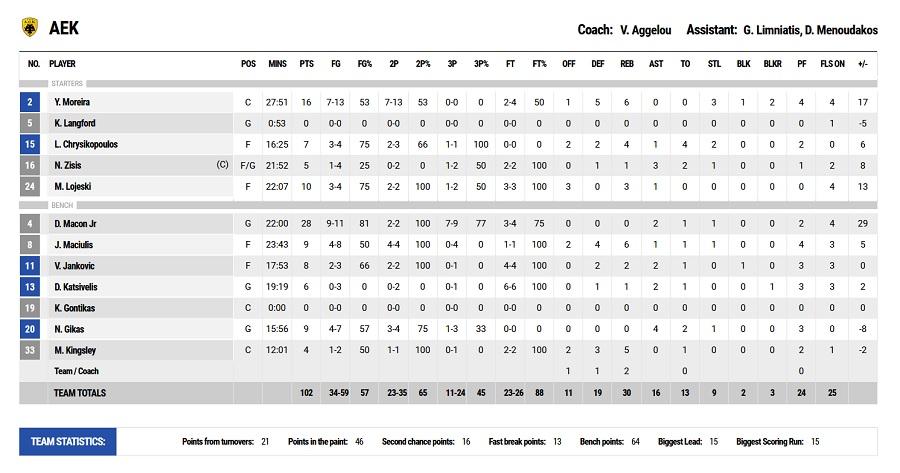 ΑΕΚ-ΠΑΟΚ 102-89