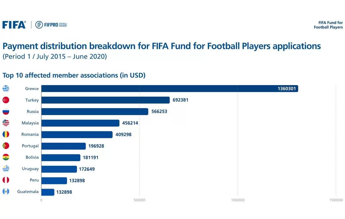 Εγκρίσεις FIFA Fund: Πρώτη η Ελλάδα