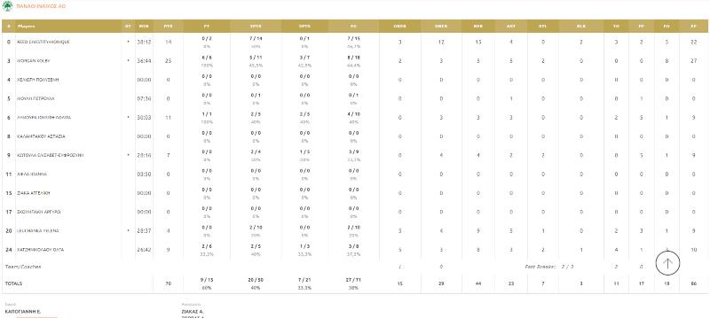 Ολυμπιακός-Παναθηναϊκός: 72-70