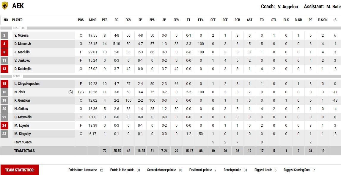 Παναθηναϊκός-ΑΕΚ 78-72