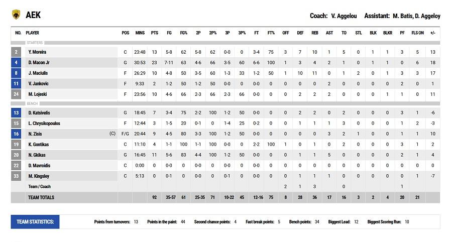 ΑΕΚ-Παναθηναϊκός 92-80