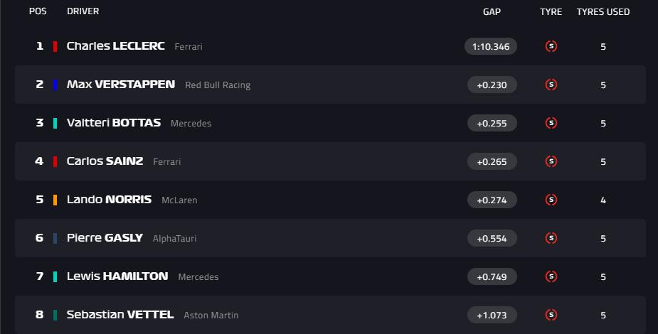 F1 Monaco: Ιστορική pole position για τον Λεκλέρ!